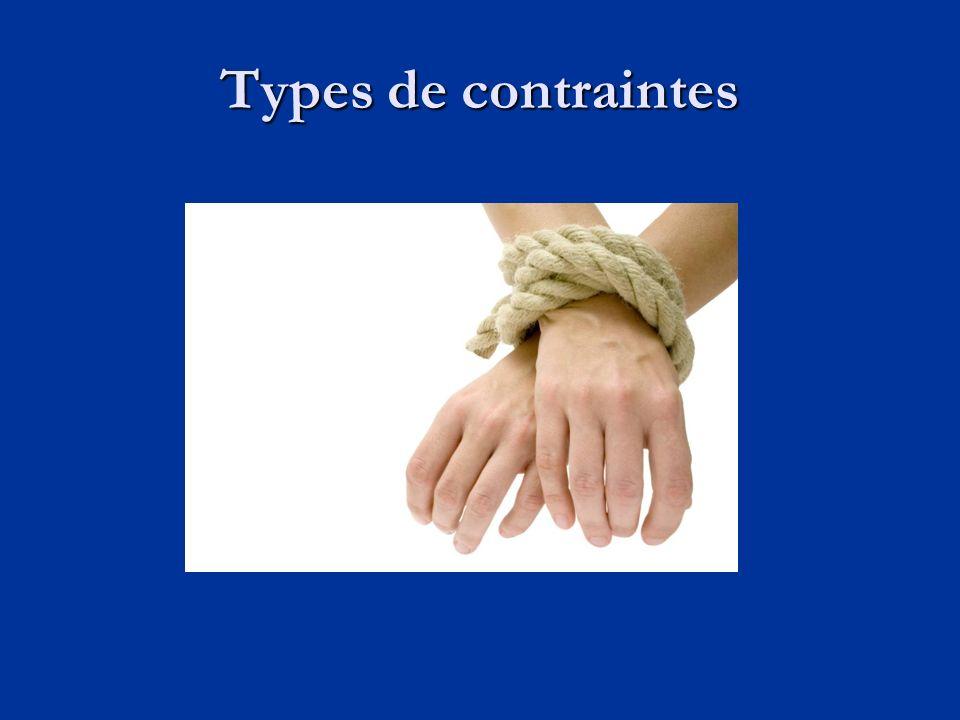 Types de contraintes Contraintes dans lordonnancement Contraintes techniques ou logiques Contraintes techniques ou logiques Contraintes physiques Contraintes physiques Contraintes en matière de ressources Contraintes en matière de ressources Source : Langevin, Y.