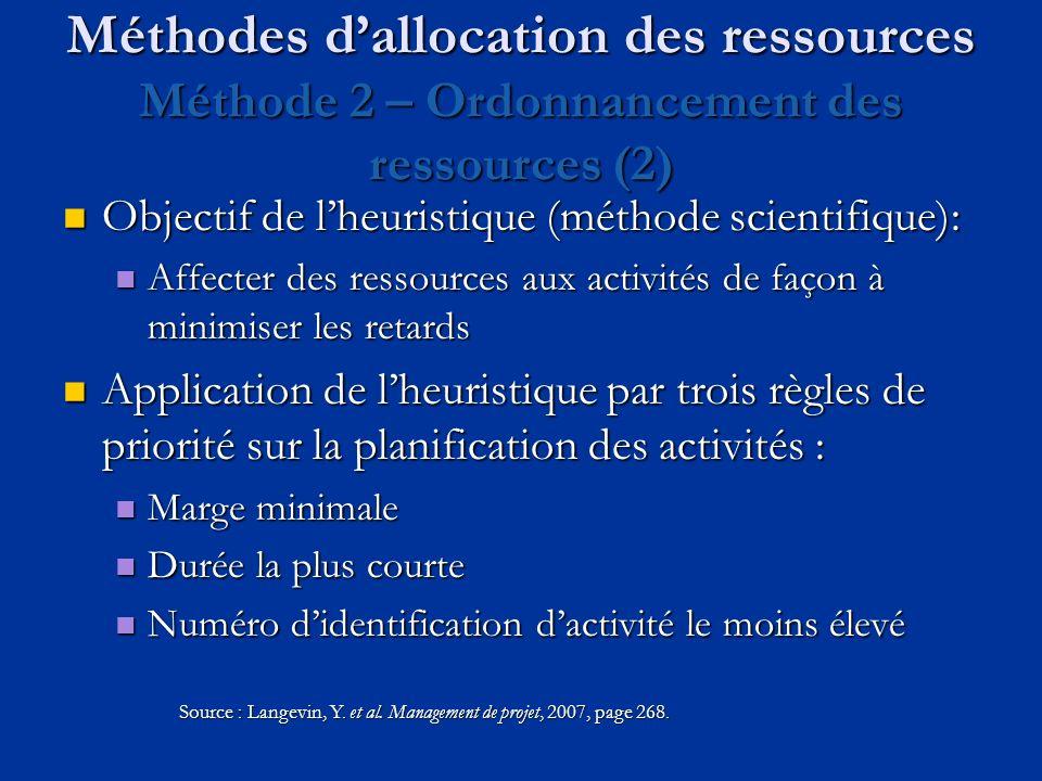 Méthodes dallocation des ressources Méthode 2 – Ordonnancement des ressources (2) Objectif de lheuristique (méthode scientifique): Objectif de lheuris