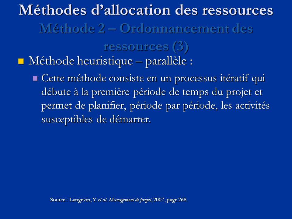 Méthodes dallocation des ressources Méthode 2 – Ordonnancement des ressources (3) Méthode heuristique – parallèle : Méthode heuristique – parallèle :