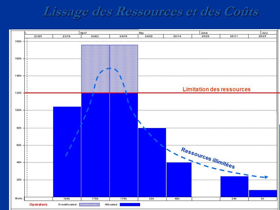 Lissage des Ressources et des Coûts Ressources illimitées Limitation des ressources