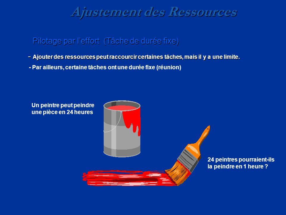 Ajustement des Ressources Pilotage par leffort (Tâche de durée fixe) - Ajouter des ressources peut raccourcir certaines tâches, mais il y a une limite