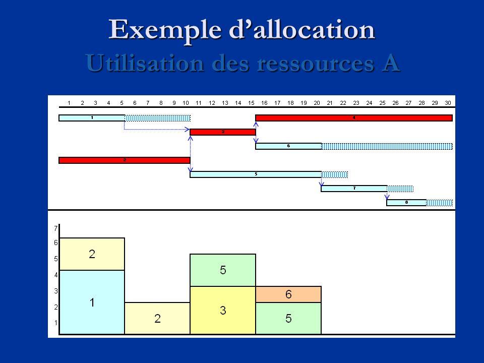 Exemple dallocation Utilisation des ressources A