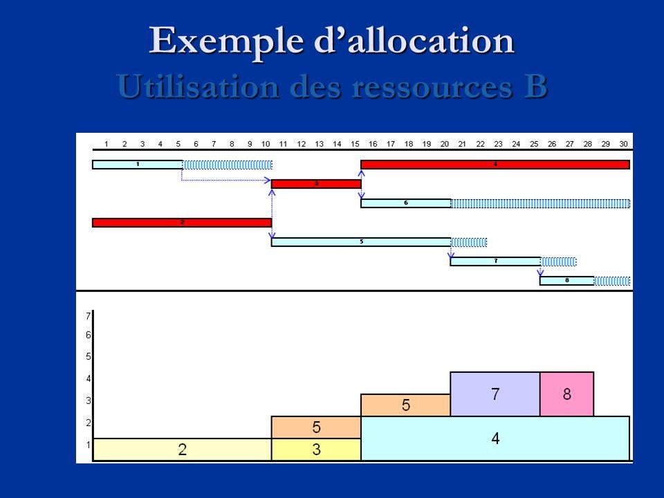 Exemple dallocation Utilisation des ressources B