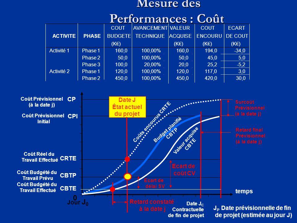 Mesure des Performances : Coût Mesure des Performances : Coût 0 Jour J 0 Date J État actuel du projet temps CRTE CBTP CBTE CPI CP Ecart de coût CV Dat