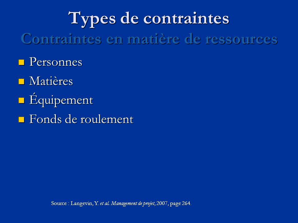 Types de contraintes Contraintes en matière de ressources Personnes Personnes Matières Matières Équipement Équipement Fonds de roulement Fonds de roul