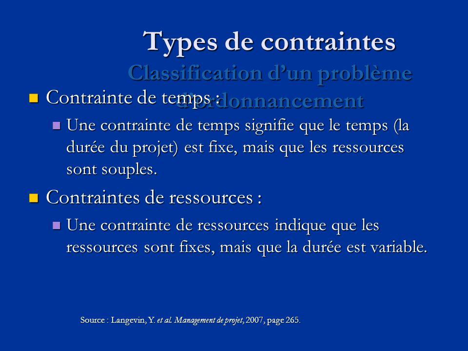 Types de contraintes Classification dun problème dordonnancement Contrainte de temps : Contrainte de temps : Une contrainte de temps signifie que le t