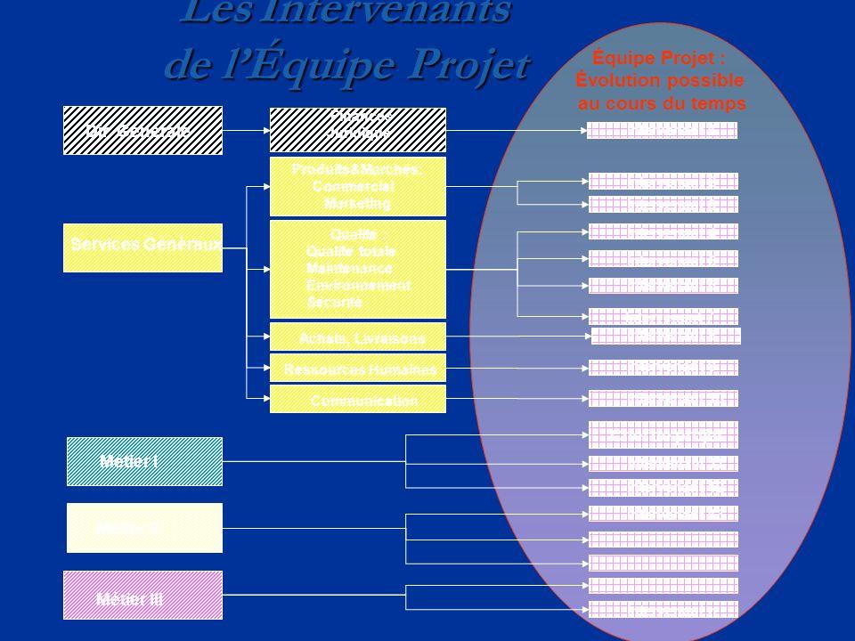 Les Intervenants de lÉquipe Projet Services Généraux Produits&Marchés: Commercial Marketing Métier I Métier II Métier III Qualité : Qualité totale Mai