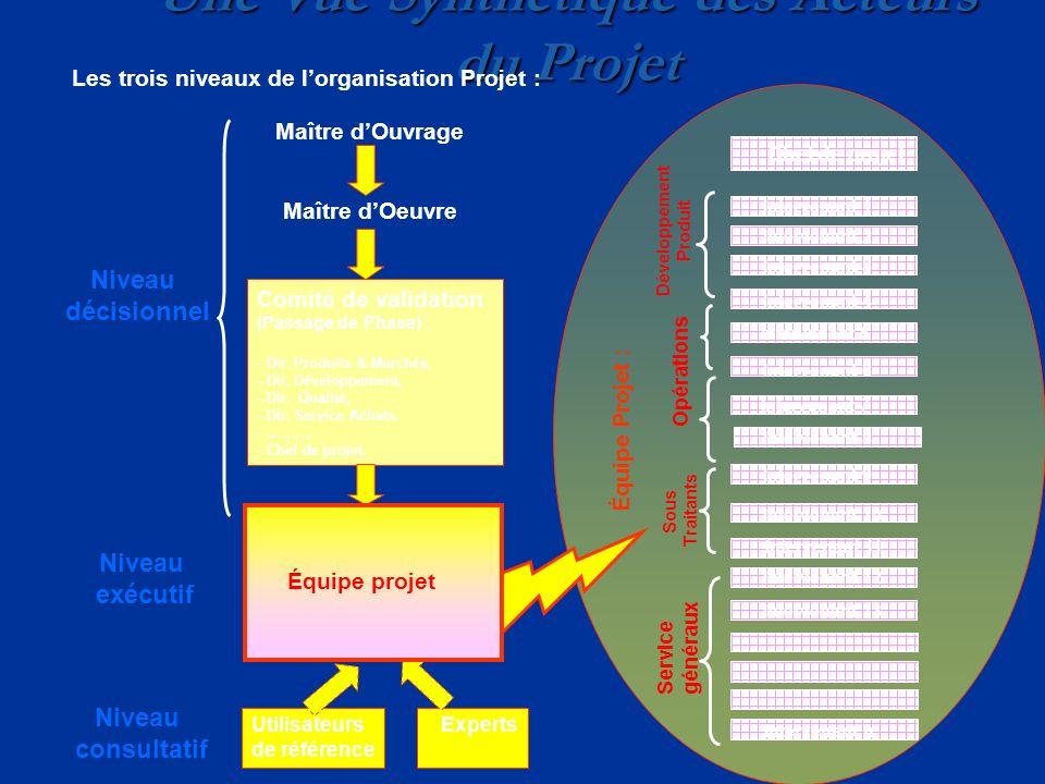 Constitution de léquipe Projet Léquipe projet :- est constituée autour dun chef de projet, - est constituée dentités originales (voir diapo suivante), - rassemble des métiers différents pour une même mission en un même lieu, Chaque entité :- a une taille restreinte (6 ou 7, mais indicatif), - dispose dune règle du jeu : - définie en terme dobjectifs et de mission à exécuter - réalisée dans le cadre dune charte (sujet posé, calendrier, condition de budget, risques, niveau de qualité à atteindre, durée de vie de lentité, définition du niveau dautonomie pour lorganisation, le fonctionnement et la gestion des problèmes.