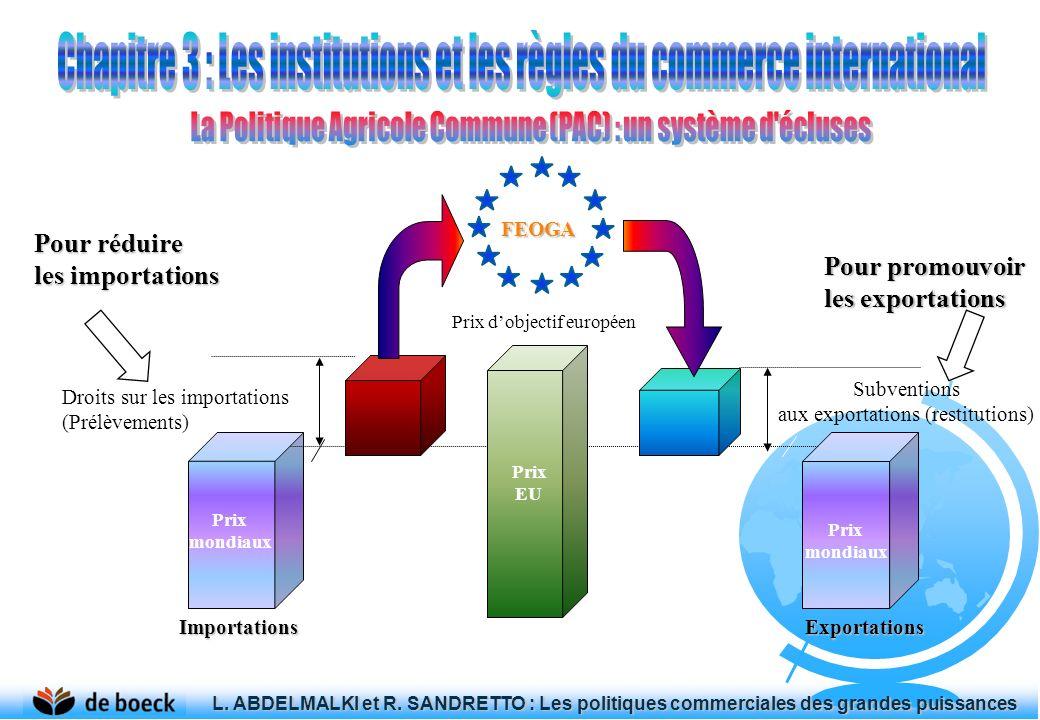 ImportationsExportations Prix dobjectif européen Droits sur les importations (Prélèvements) Subventions aux exportations (restitutions) FEOGA Prix mon
