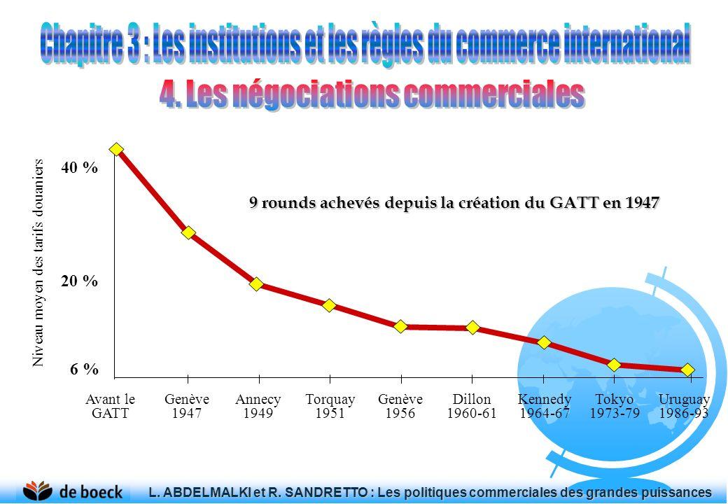 Niveau moyen des tarifs douaniers Avant le GATT Genève 1947 Annecy 1949 Torquay 1951 Genève 1956 Dillon 1960-61 Kennedy 1964-67 Tokyo 1973-79 Uruguay