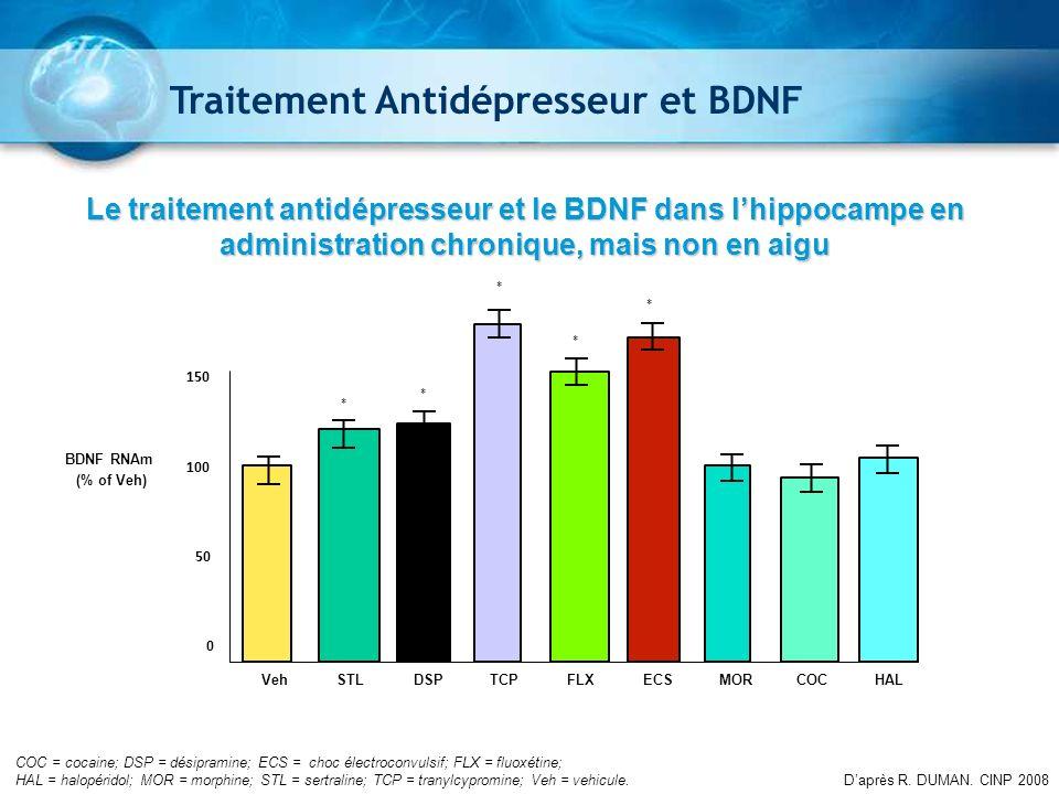 0 50 100 150 200 VehSTLDSPTCPFLXECSMORCOCHAL BDNF RNAm (% of Veh) COC = cocaine; DSP = désipramine; ECS = choc électroconvulsif; FLX = fluoxétine; HAL
