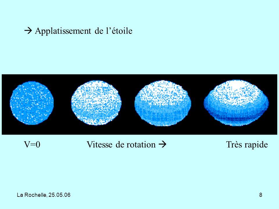 La Rochelle, 25.05.0619 Exemple de pulsations vues dans les profils de raies (2 modes : l=3, m=0, f=2.6 c/j et l=3, m=-3, f=2.95 c/j) Cyg, Neiner et al.