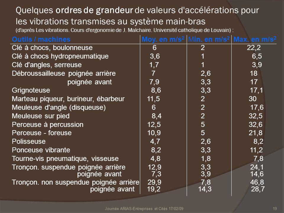 Journée ARIAS-Entreprises et Cités 17/02/0919 Quelques ordres de grandeur de valeurs d'accélérations pour les vibrations transmises au système main-br