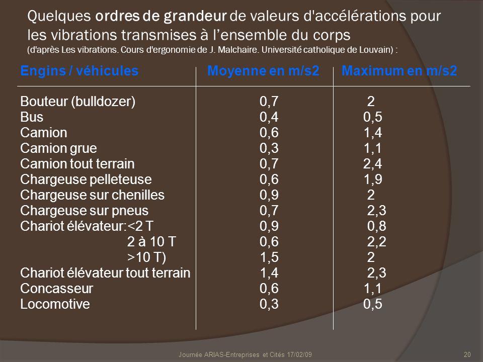Journée ARIAS-Entreprises et Cités 17/02/0920 Quelques ordres de grandeur de valeurs d'accélérations pour les vibrations transmises à lensemble du cor