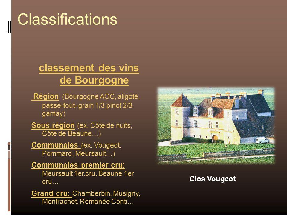 Classifications classement des vins de Bourgogne Région (Bourgogne AOC, aligoté, passe-tout- grain 1/3 pinot 2/3 gamay) Sous région (ex. Côte de nuits