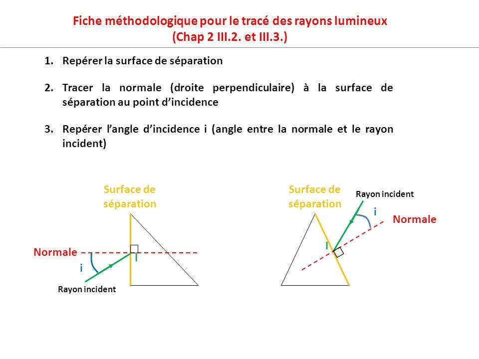 1.Repérer la surface de séparation I I Surface de séparation Normale i 2.Tracer la normale (droite perpendiculaire) à la surface de séparation au poin