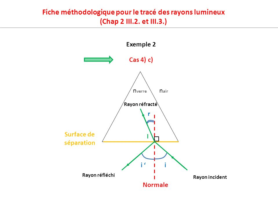 Fiche méthodologique pour le tracé des rayons lumineux (Chap 2 III.2. et III.3.) Exemple 2 Surface de séparation n verre n air I Rayon incident Rayon