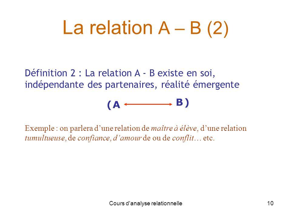 Cours d'analyse relationnelle10 La relation A – B (2) B ( ) A Définition 2 : La relation A - B existe en soi, indépendante des partenaires, réalité ém