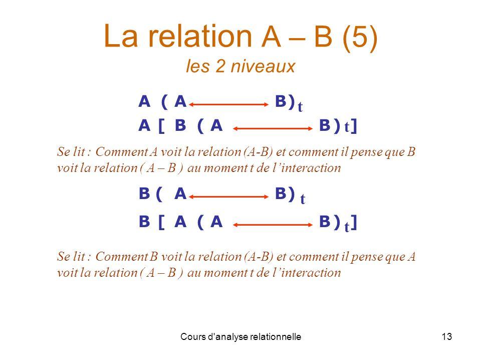 Cours d'analyse relationnelle13 La relation A – B (5) les 2 niveaux ([ABAB)] ABA)([B t t ] Se lit : Comment A voit la relation (A-B) et comment il pen