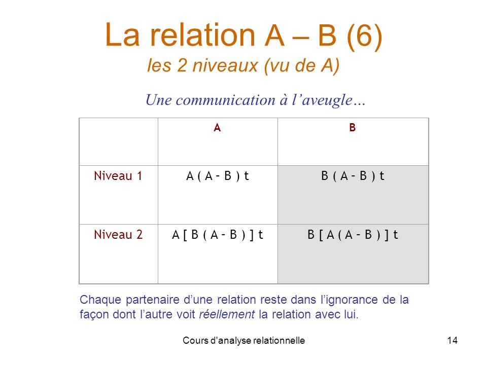 Cours d'analyse relationnelle14 La relation A – B (6) les 2 niveaux (vu de A) AB Niveau 1A ( A – B ) tB ( A – B ) t Niveau 2A [ B ( A – B ) ] tB [ A (