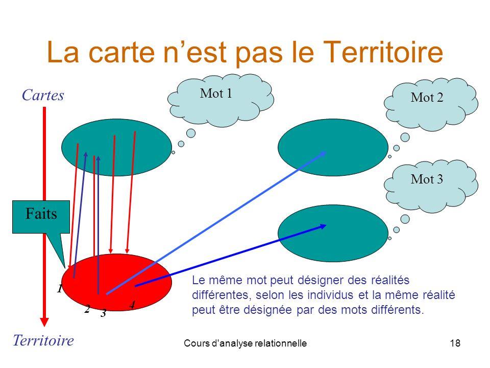 Cours d'analyse relationnelle18 La carte nest pas le Territoire Mot 1 Mot 2 Mot 3 1 2 3 4 Cartes Territoire Faits Le même mot peut désigner des réalit