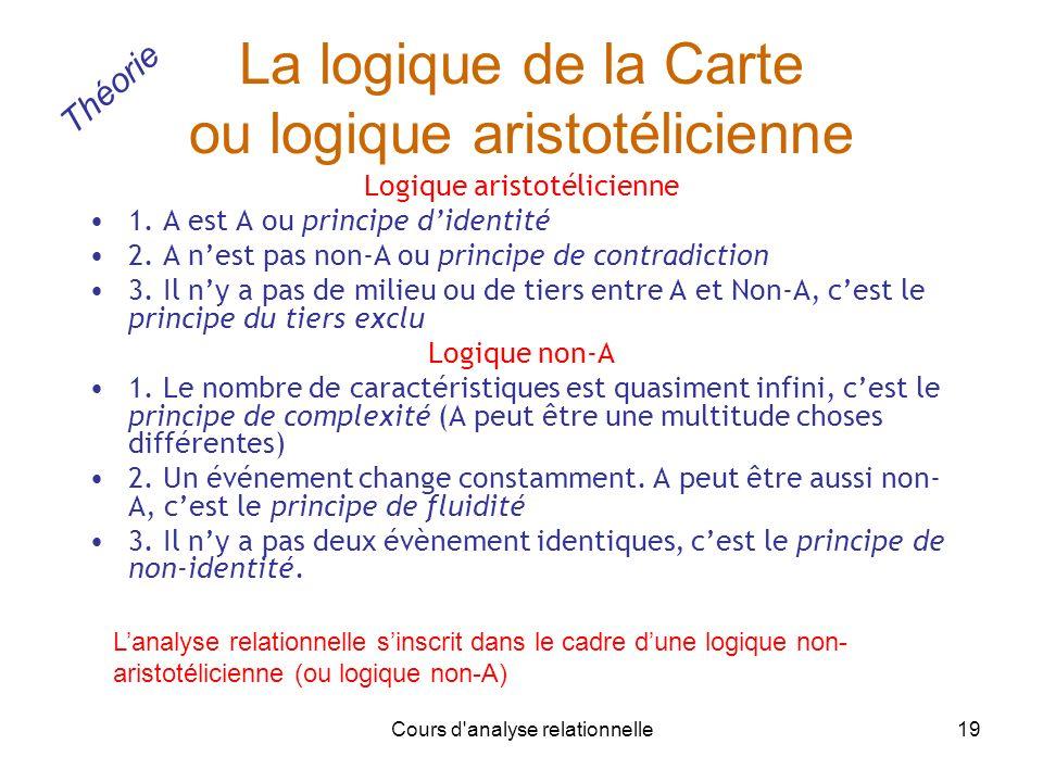 Cours d'analyse relationnelle19 La logique de la Carte ou logique aristotélicienne Logique aristotélicienne 1. A est A ou principe didentité 2. A nest