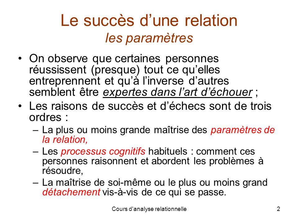 Cours d analyse relationnelle33 Cours 2 : le critère 6 : Le Centre du discours Chacun voit (et conte) la relation avec autrui, à partir de trois points de vue possibles différents : Je (Moi…) Nous (modalité la moins fréquente) Eux (Ils/Toi/Lautre…)