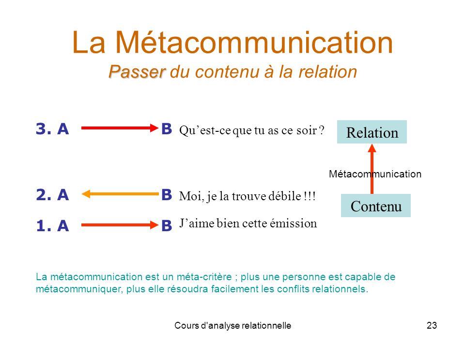 Cours d'analyse relationnelle23 Passer La Métacommunication Passer du contenu à la relation B1. A Contenu Relation B2. A B3. A Moi, je la trouve débil