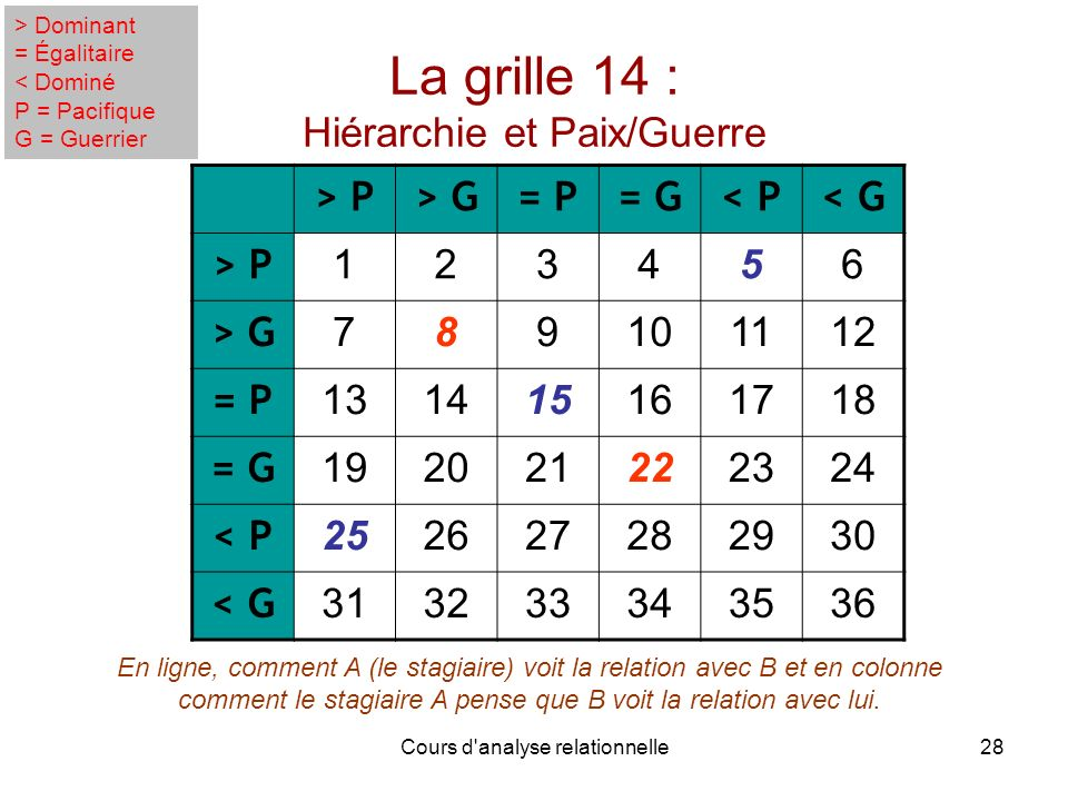 Cours d'analyse relationnelle28 La grille 14 : Hiérarchie et Paix/Guerre > P> G= P= G< P< G > P 123456 > G 789101112 = P 131415161718 = G 192021222324