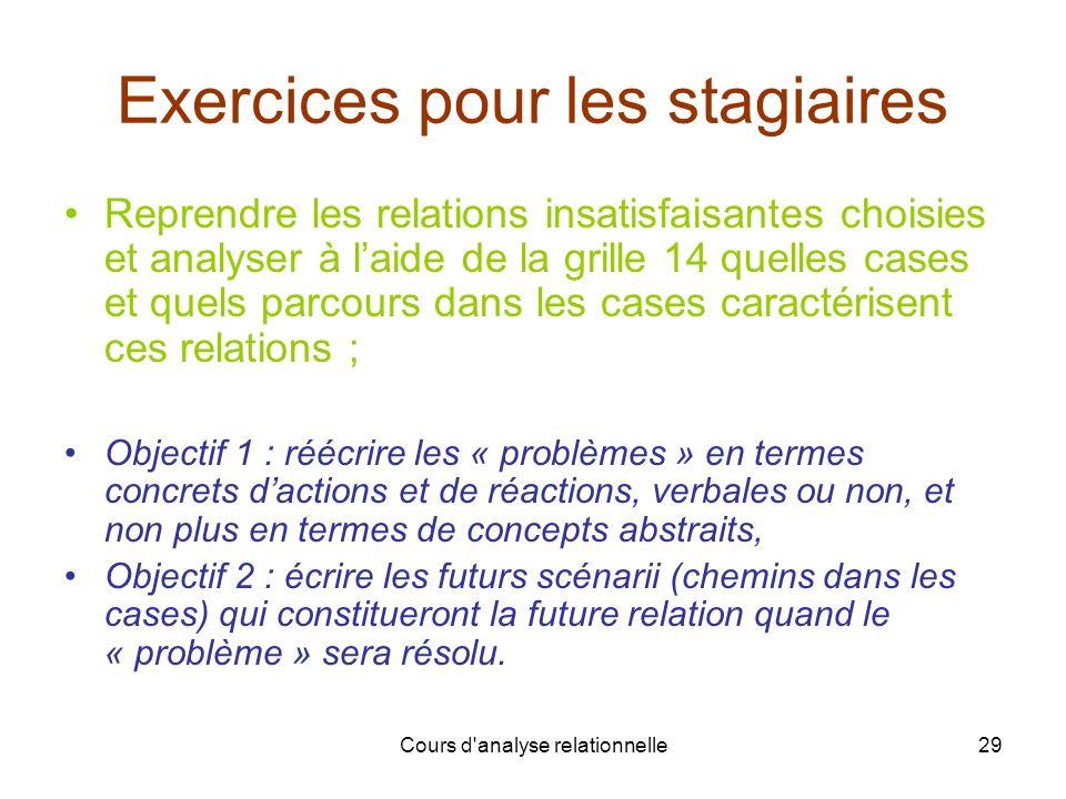 Cours d'analyse relationnelle29 Exercices pour les stagiaires Reprendre les relations insatisfaisantes choisies et analyser à laide de la grille 14 qu