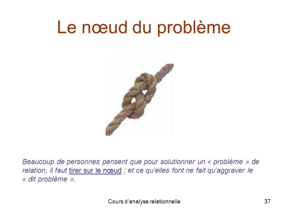 Cours d'analyse relationnelle37 Le nœud du problème tirer sur le nœud Beaucoup de personnes pensent que pour solutionner un « problème » de relation,