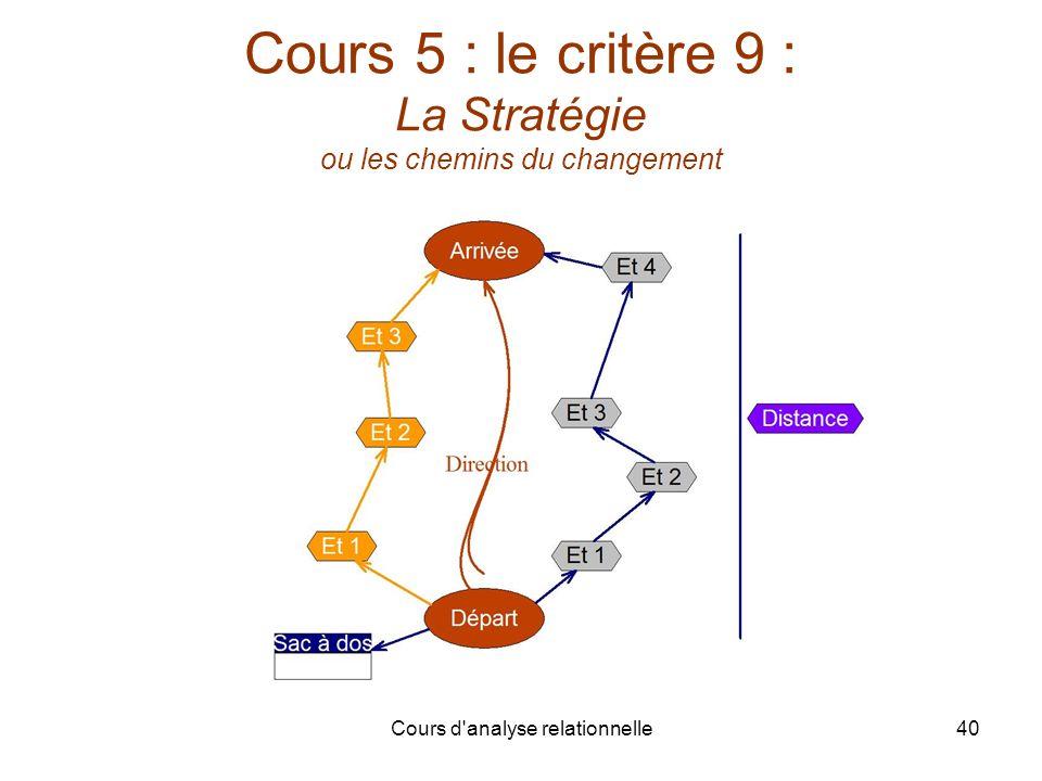 Cours d'analyse relationnelle40 Cours 5 : le critère 9 : La Stratégie ou les chemins du changement