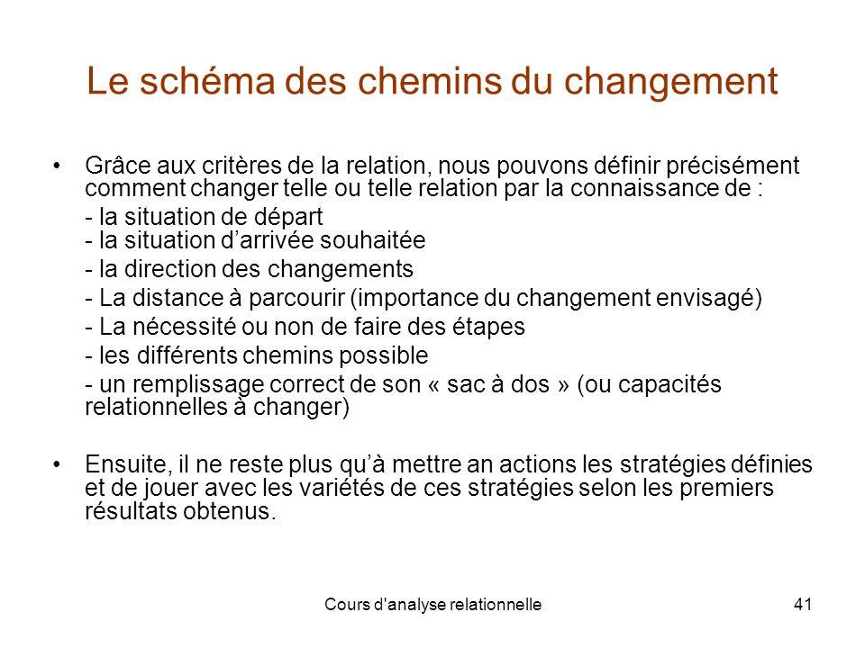 Cours d'analyse relationnelle41 Le schéma des chemins du changement Grâce aux critères de la relation, nous pouvons définir précisément comment change