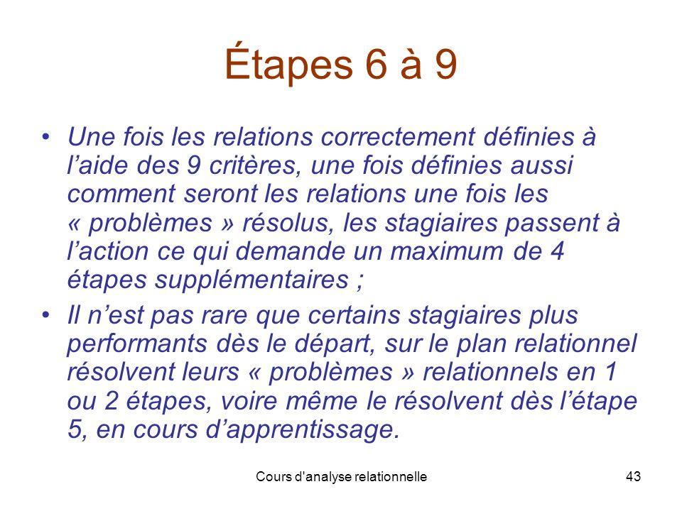 Cours d'analyse relationnelle43 Étapes 6 à 9 Une fois les relations correctement définies à laide des 9 critères, une fois définies aussi comment sero
