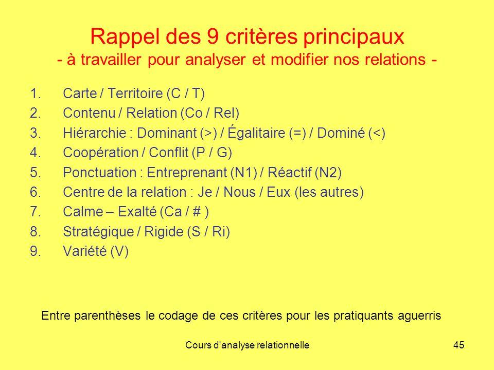Cours d'analyse relationnelle45 Rappel des 9 critères principaux - à travailler pour analyser et modifier nos relations - 1.Carte / Territoire (C / T)
