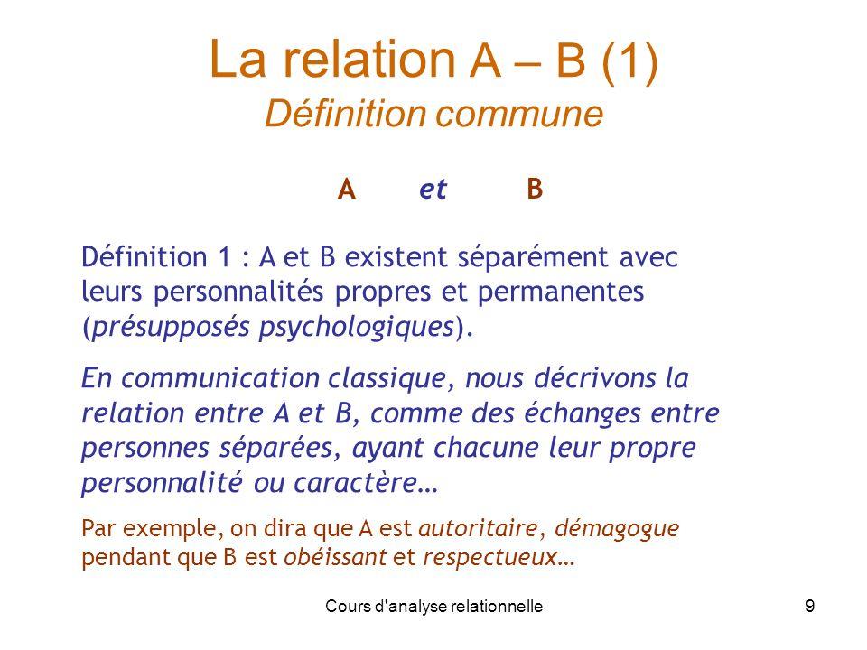 Cours d analyse relationnelle10 La relation A – B (2) B ( ) A Définition 2 : La relation A - B existe en soi, indépendante des partenaires, réalité émergente Exemple : on parlera dune relation de maître à élève, dune relation tumultueuse, de confiance, damour de ou de conflit… etc.