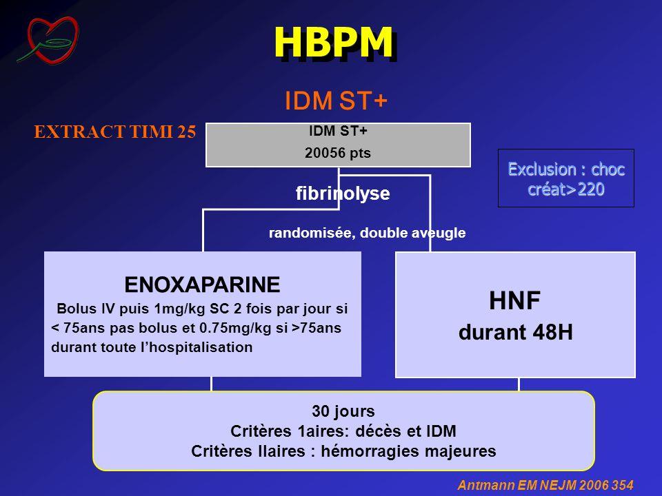 IDM ST+ EXTRACT TIMI 25 HBPM Antmann EM NEJM 2006 354 IDM ST+ 20056 pts fibrinolyse HNF durant 48H ENOXAPARINE Bolus IV puis 1mg/kg SC 2 fois par jour