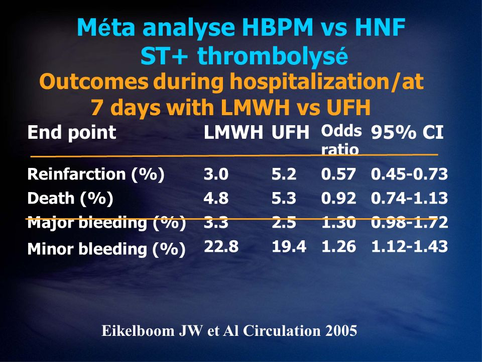 M é ta analyse HBPM vs HNF ST+ thrombolys é Eikelboom JW et Al Circulation 2005 Outcomes during hospitalization/at 7 days with LMWH vs UFH End pointLM