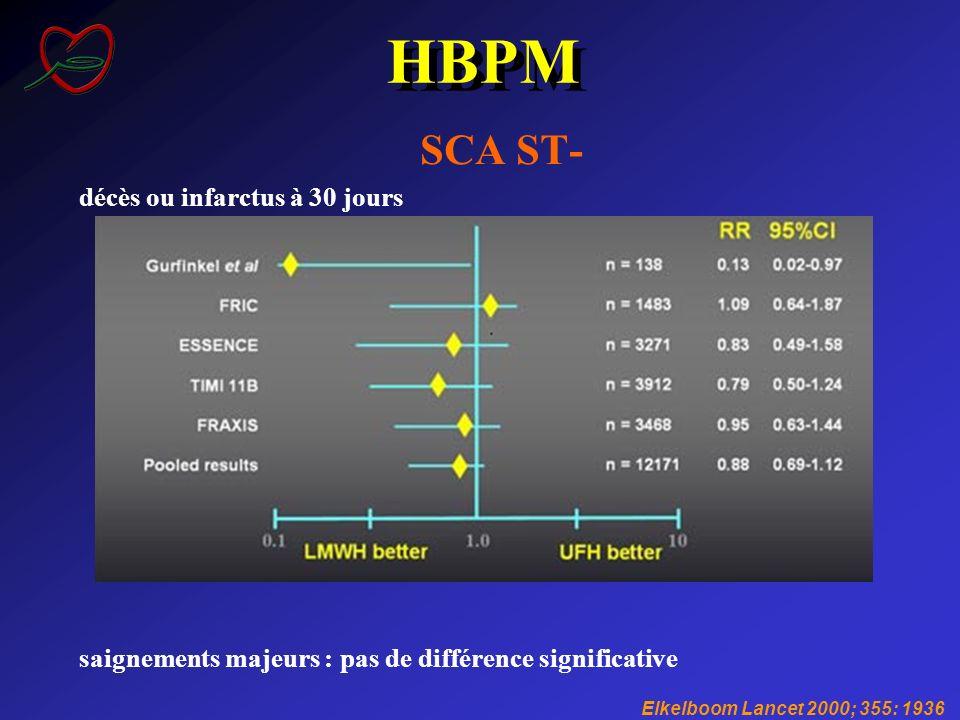 SCA ST- décès ou infarctus à 30 jours saignements majeurs : pas de différence significative HBPM Elkelboom Lancet 2000; 355: 1936
