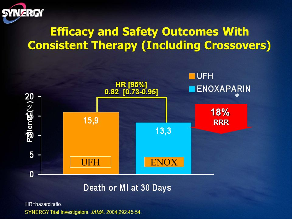 Efficacy and Safety Outcomes With Consistent Therapy (Including Crossovers) 18%RRR Patients (%) HR [95%] 0.82 [0.73-0.95] ® SYNERGY Trial Investigator