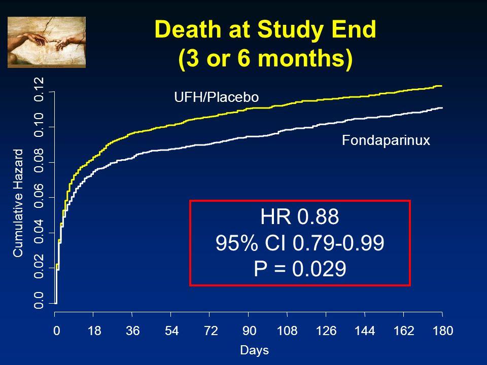 Death at Study End (3 or 6 months) Days Cumulative Hazard 0.0 0.02 0.04 0.06 0.08 0.10 0.12 01836547290108126144162180 UFH/Placebo Fondaparinux HR 0.8