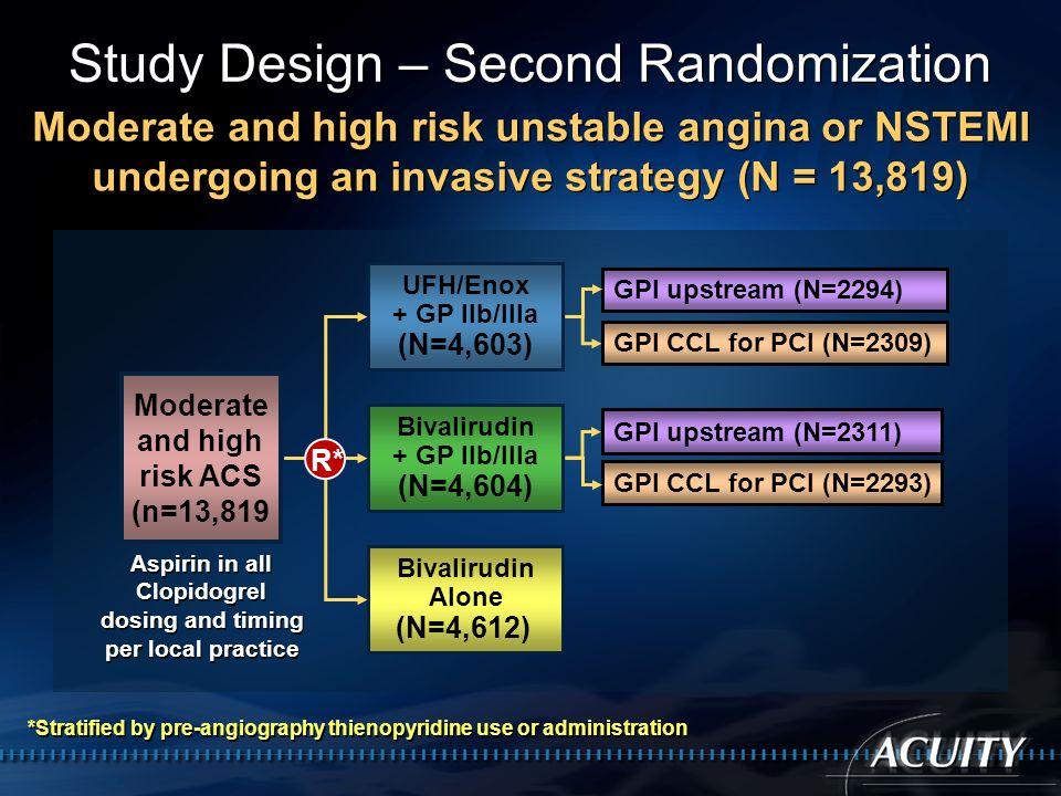 Study Design – Second Randomization UFH/Enox + GP IIb/IIIa (N=4,603) Bivalirudin + GP IIb/IIIa (N=4,604) Bivalirudin Alone (N=4,612) R* GPI upstream (