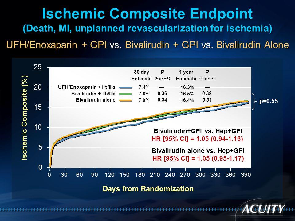 Myocardial Infarction 0306090120150180210240270300330360390 0 5 10 15 Days from Randomization UFH/Enoxaparin + GPI vs.