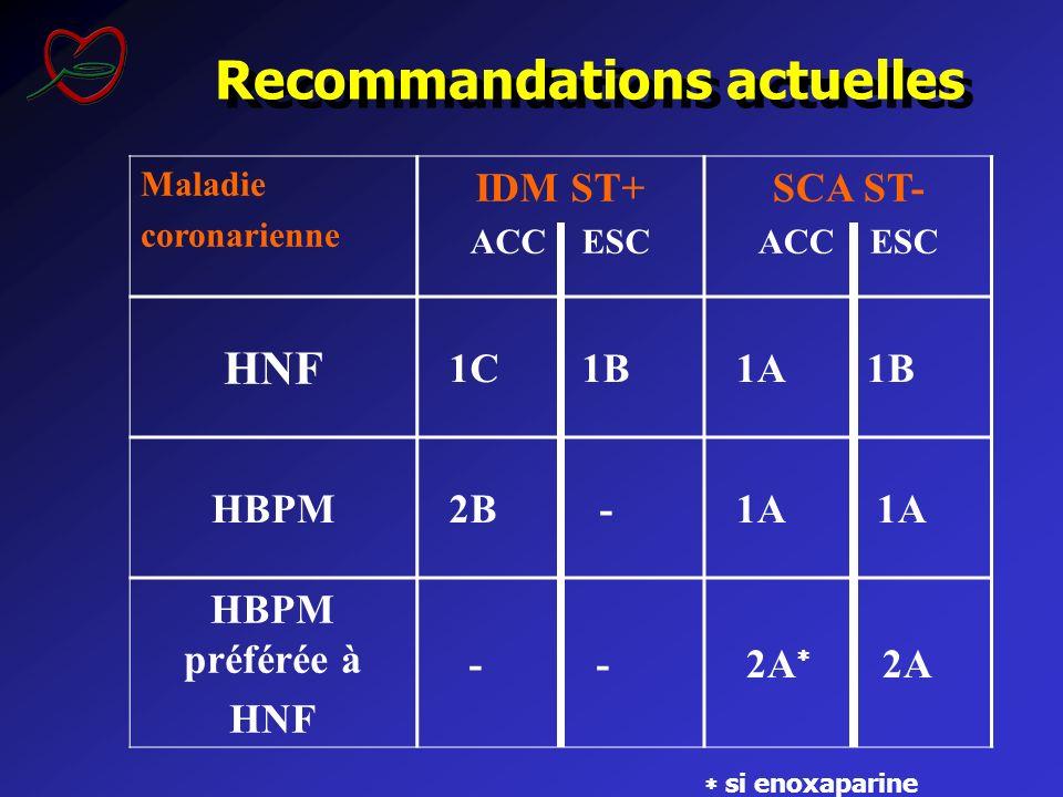 Recommandations actuelles Maladie coronarienne IDM ST+ ACC ESC SCA ST- ACC ESC HNF 1C 1B 1A 1B HBPM 2B - 1A 1A HBPM préférée à HNF - - 2A 2A si enoxap