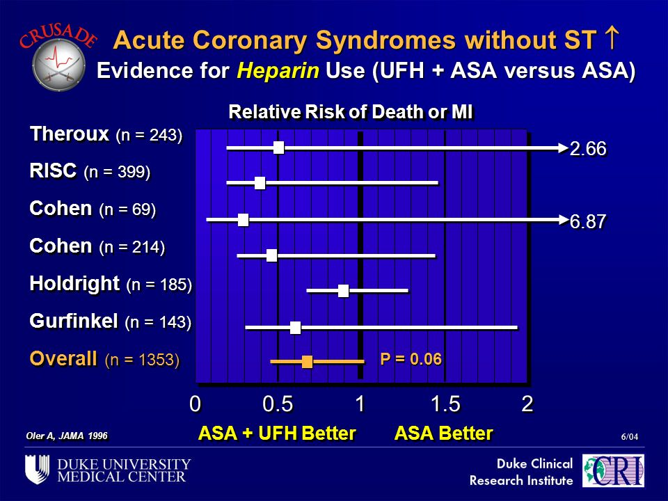 6/04 Oler A, JAMA 1996 Acute Coronary Syndromes without ST Evidence for Heparin Use (UFH + ASA versus ASA) Relative Risk of Death or MI Theroux (n = 2
