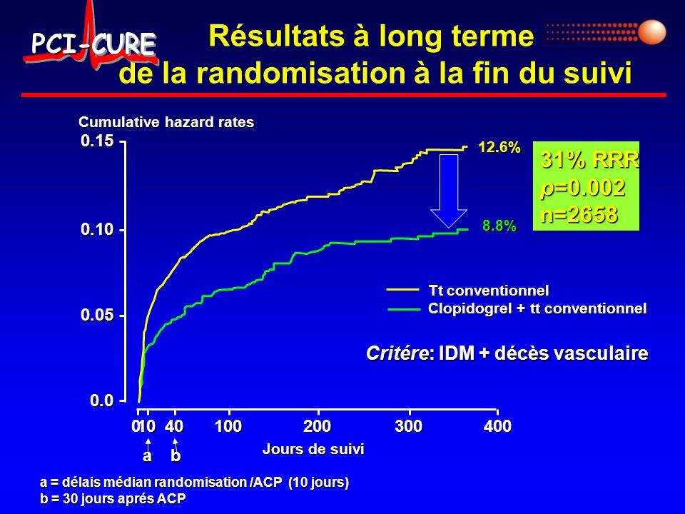 Résultats à long terme de la randomisation à la fin du suivi 0.15 0.10 0.05 0.0 10040100200300400 Cumulative hazard rates 31% RRR p=0.002 n=2658 31% R
