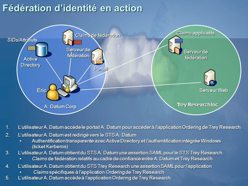 Fédération didentité en action 1.Lutilisateur A. Datum accède le portail A. Datum pour accéder à lapplication Ordering de Trey Research Trey Research