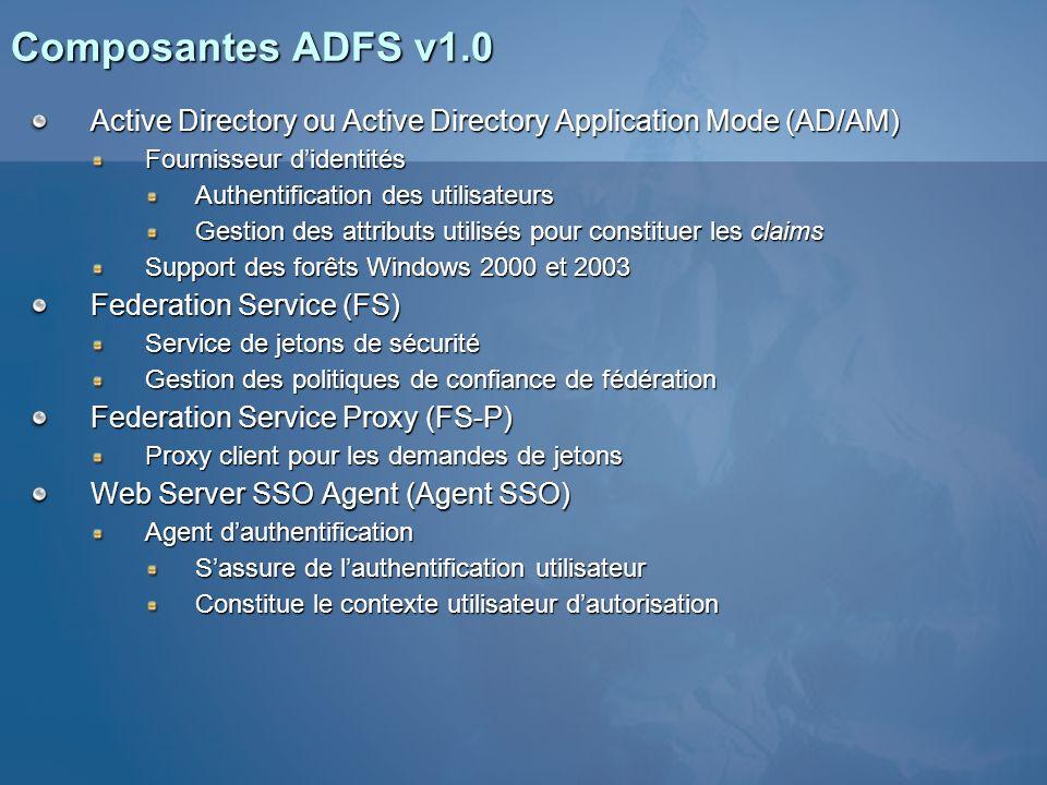 Active Directory ou Active Directory Application Mode (AD/AM) Fournisseur didentités Authentification des utilisateurs Gestion des attributs utilisés