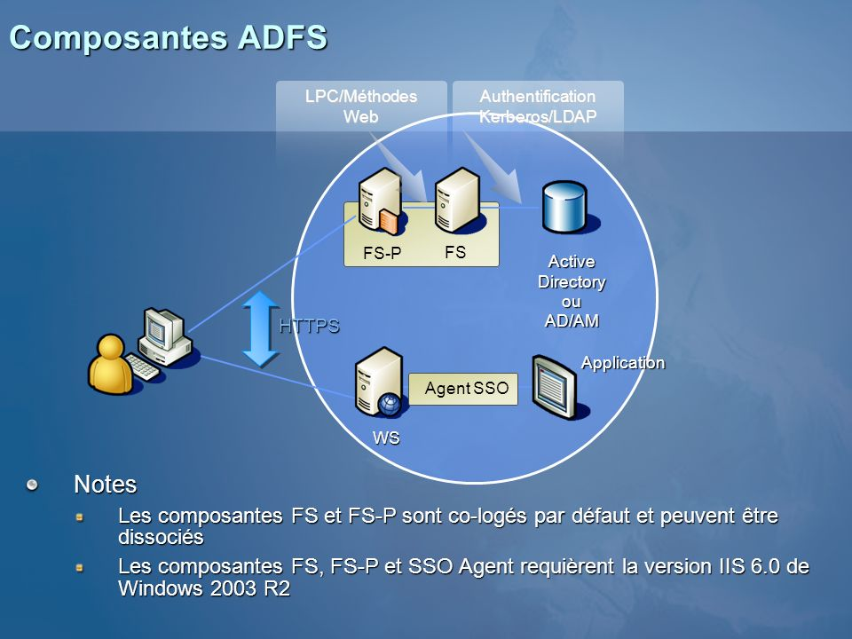 Composantes ADFS Notes Les composantes FS et FS-P sont co-logés par défaut et peuvent être dissociés Les composantes FS, FS-P et SSO Agent requièrent la version IIS 6.0 de Windows 2003 R2 WS FS FS-P HTTPS Active Directory ou AD/AM Application LPC/Méthodes Web Authentification Kerberos/LDAP Agent SSO