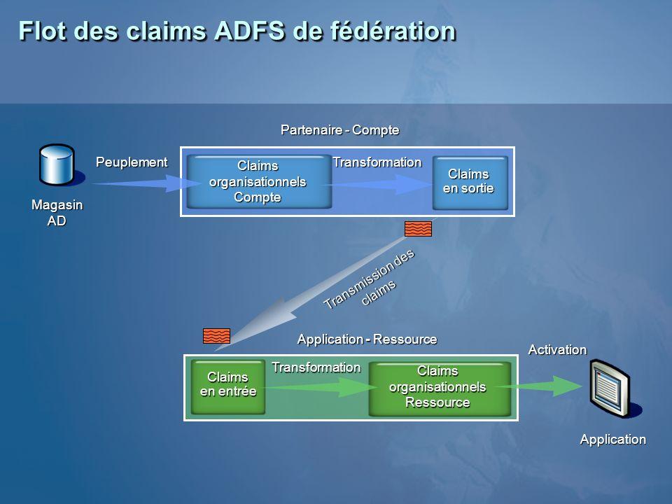 Magasin AD Flot des claims ADFS de fédération Application Partenaire - Compte Application - Ressource PeuplementTransformation Activation Transmission